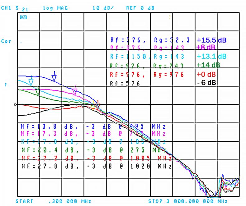 THS3491 CFB opamp noise measurements